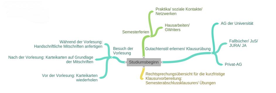 Der Weg des Jurastudium