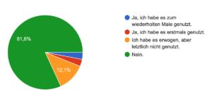 Ergebnisse zu Frage 10 Erfahrungen Ghostwriting Corona Pandemie Deutschland